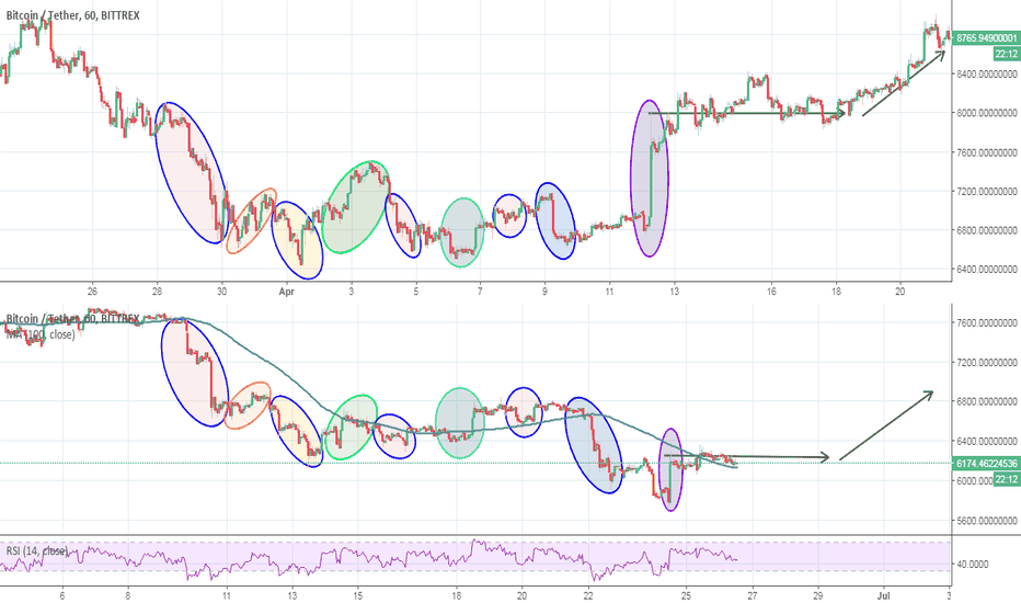 BTCUSDT: BITCOIN ELLIPSES! I really don't have this much time on my hands