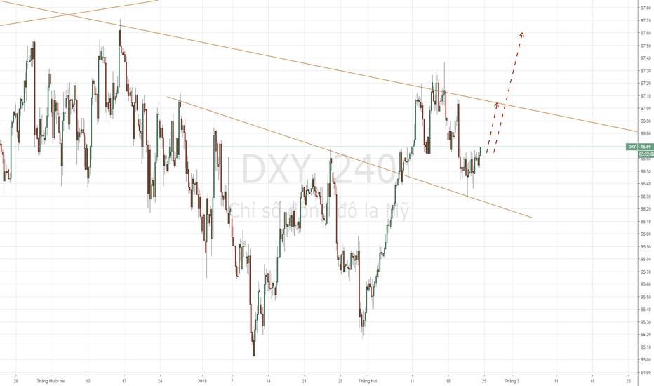 DXY: USD Index - Khả năng giá đã điều chỉnh về đúng vùng trend.