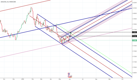 AUDUSD: AUDUSD reversal ideaI for USD pull back