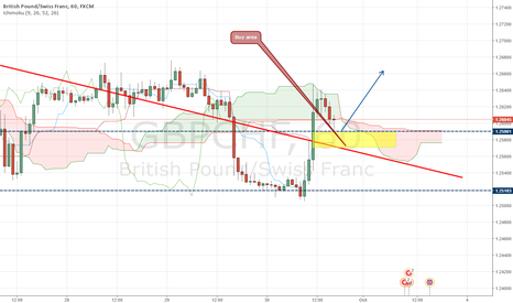 GBPCHF: GBPCHF BUY area CUP OF TEA formed