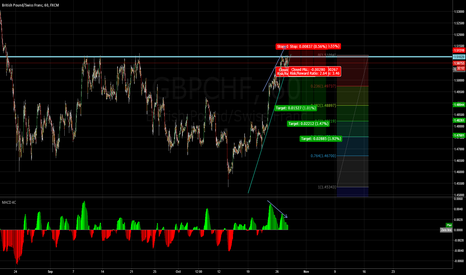 GBPCHF: GBP/CHF Sell Idea. Resistance + Divergence