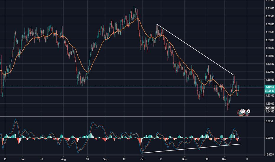 EURSGD: EUR/SGD Divergence