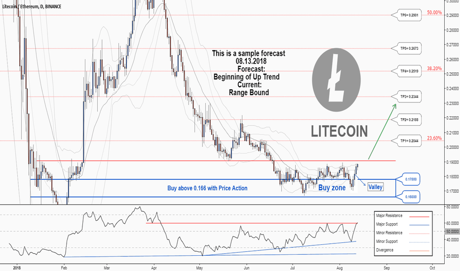 LTCETH: There is a possibility for the beginning of an uptrend in LTCETH