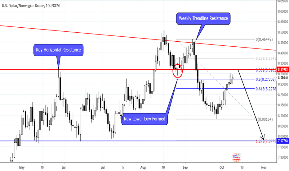 USDNOK: USDNOK DOWNSIDE TO RESUME