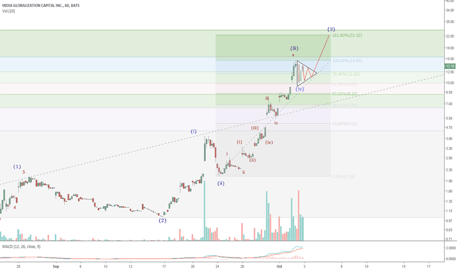 IGC: IGC: Weed is the new BTC-IGC has been on a torrid run. Wave 4 is