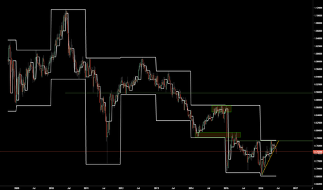 CADCHF: Looks like a buy-the-dip trade to me