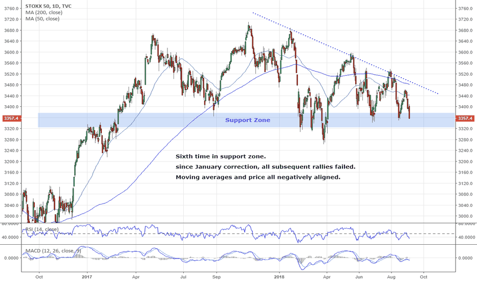 SX5E: Eurostoxx is showing signs of breaking down