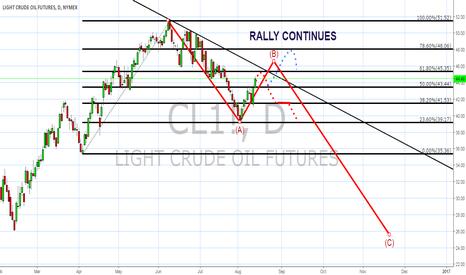 CL1!: OIL