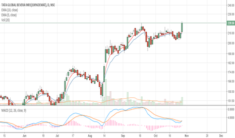 TATAGLOBAL: Swing trade in Tata Global @ 220
