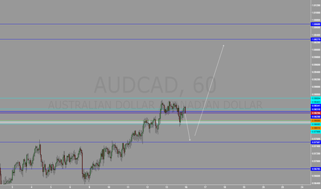 AUDCAD: Example - things are not for sure in markets