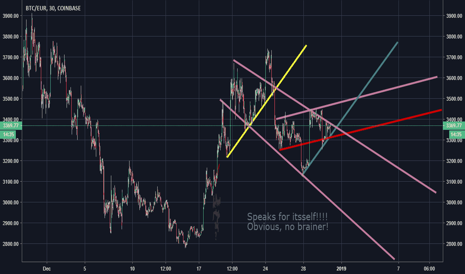 BTCEUR: The next few days are easy to predict