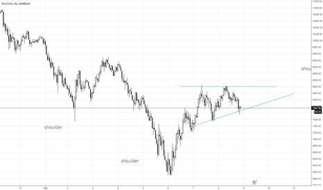 BTCUSD: ascending triangle on hourly #btc $btc