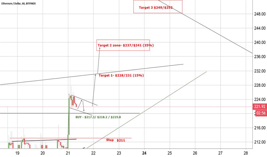 ETHUSD: ETH/USD Buy signal