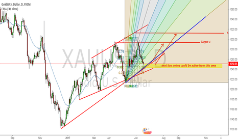 XAUUSD: gold buy swing just about to start