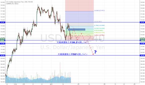 USDJPY: ドル円 三角保合いになるか続落か