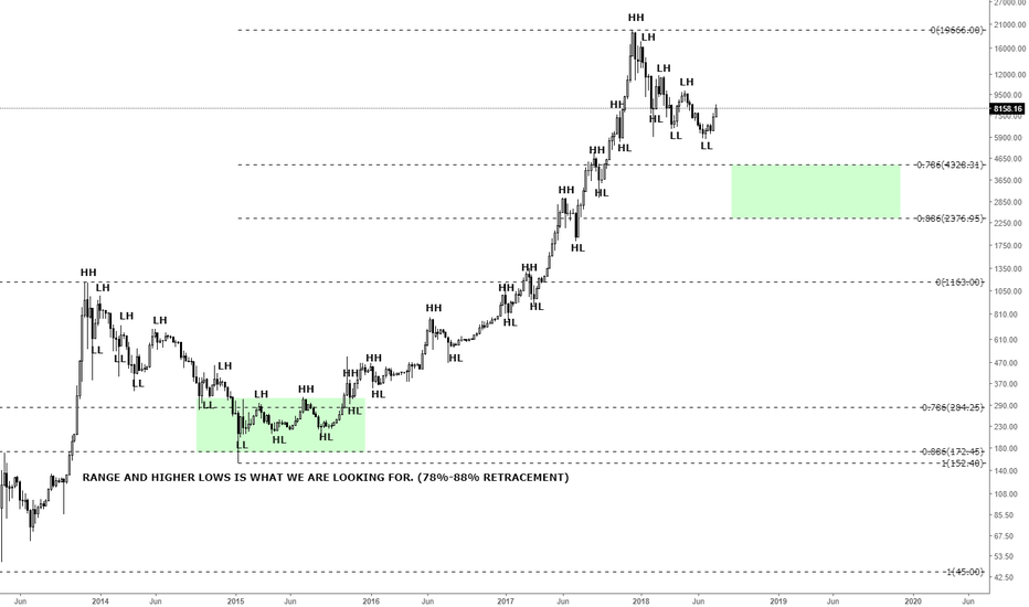 BTCUSD: Bitcoin - Will history repeat itself ?
