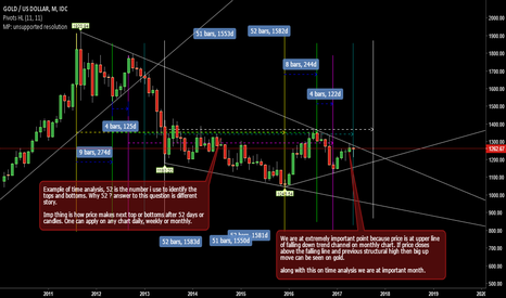 XAUUSD: XAUUSD at important point on monthly chart