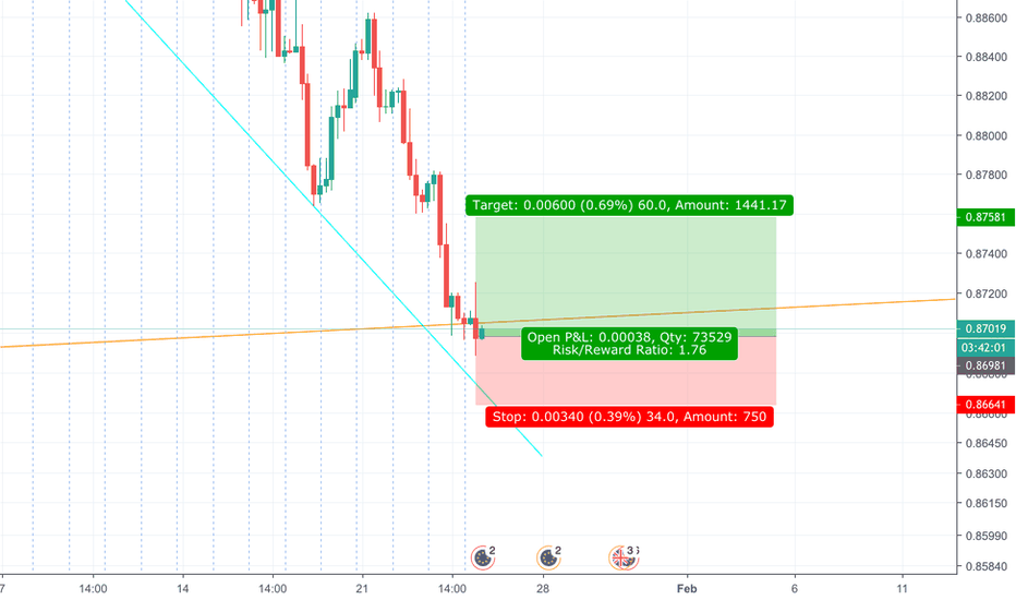 EURGBP: Opportunity to go Long