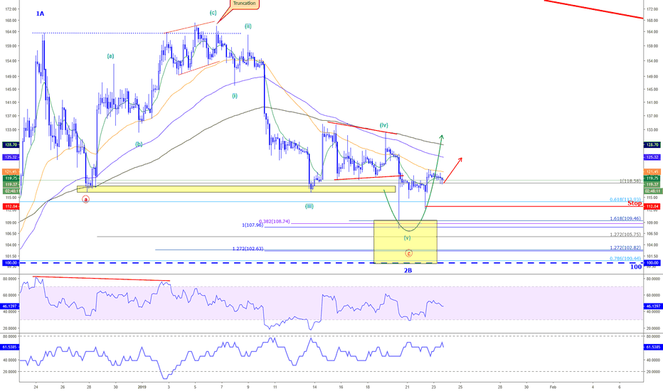 ETHUSD: Etherium - Going long, higher prices to come