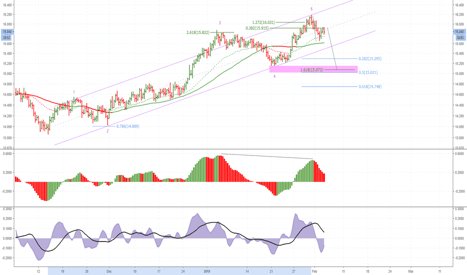 SILVER: Retracement to Assessed w4 area ?