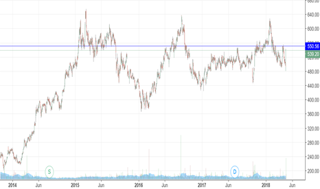 AXISBANK: Axis bank-Near to key resistance