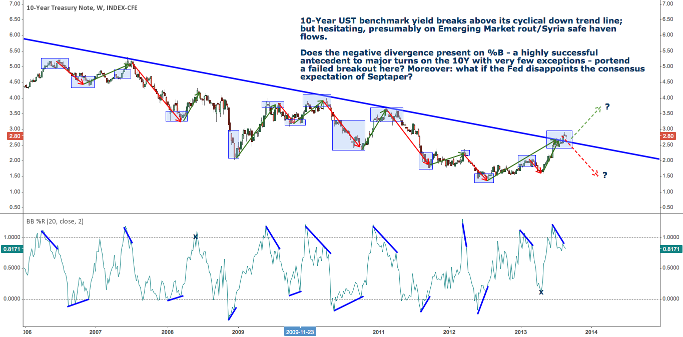 10 Year UST Yield: Setting up for Major Septaper Disappointment?