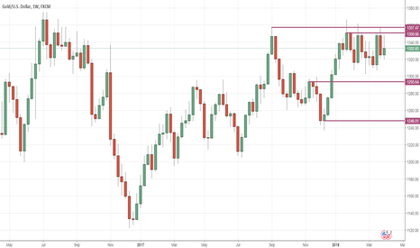 XAUUSD: GOLD SELL ON RISE