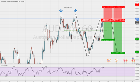 AUDJPY: 2618 Trade on AUD/JPY 1hr chart with a much better entry