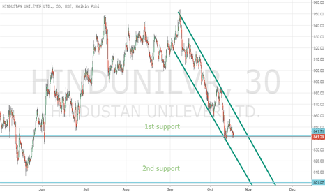HINDUNILVR: Still Moving in channel