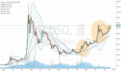 BTCUSD: ビットコイン、週足上方ブレイク