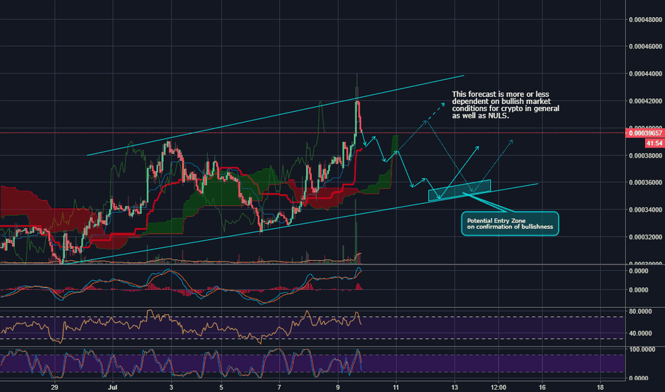 NULSBTC: NULS in bullish channel dependent on bullish market to continue