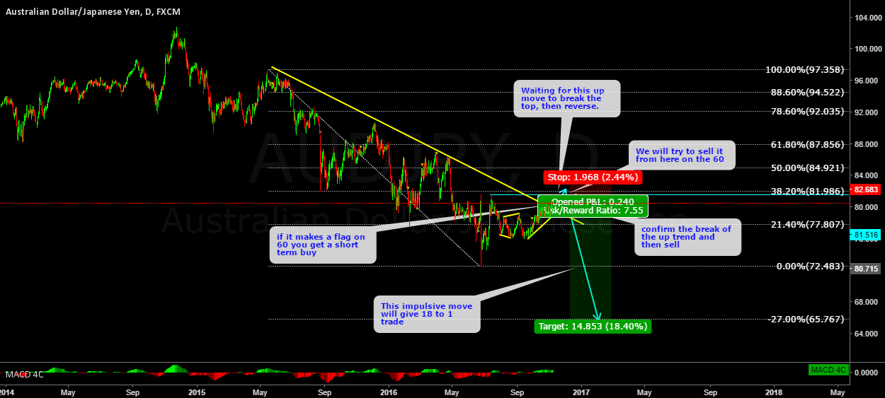 AUDJPY understanding structure and trading the BIG MOVES!!