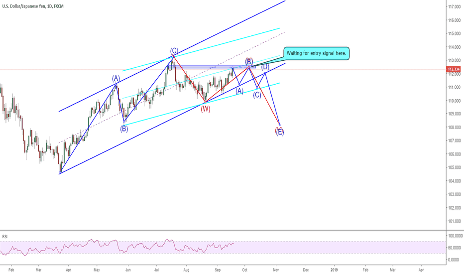 USDJPY: 1909 USDJPY waiting for a potential entry to short