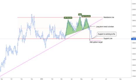 GBPNZD: GBPNZD Trend Analysis [1D Chart]