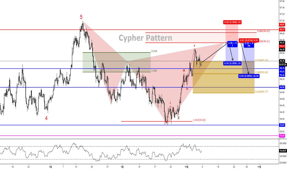 DXY: DXY 달러 Cypher Pattern의 가능성