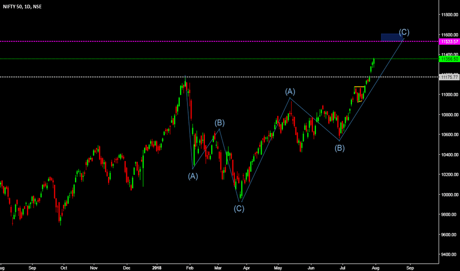 NIFTY: very near to my target