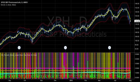 XPH: ETFs potential BUYS -XPH-EIDO-EUO-XBI-BIB