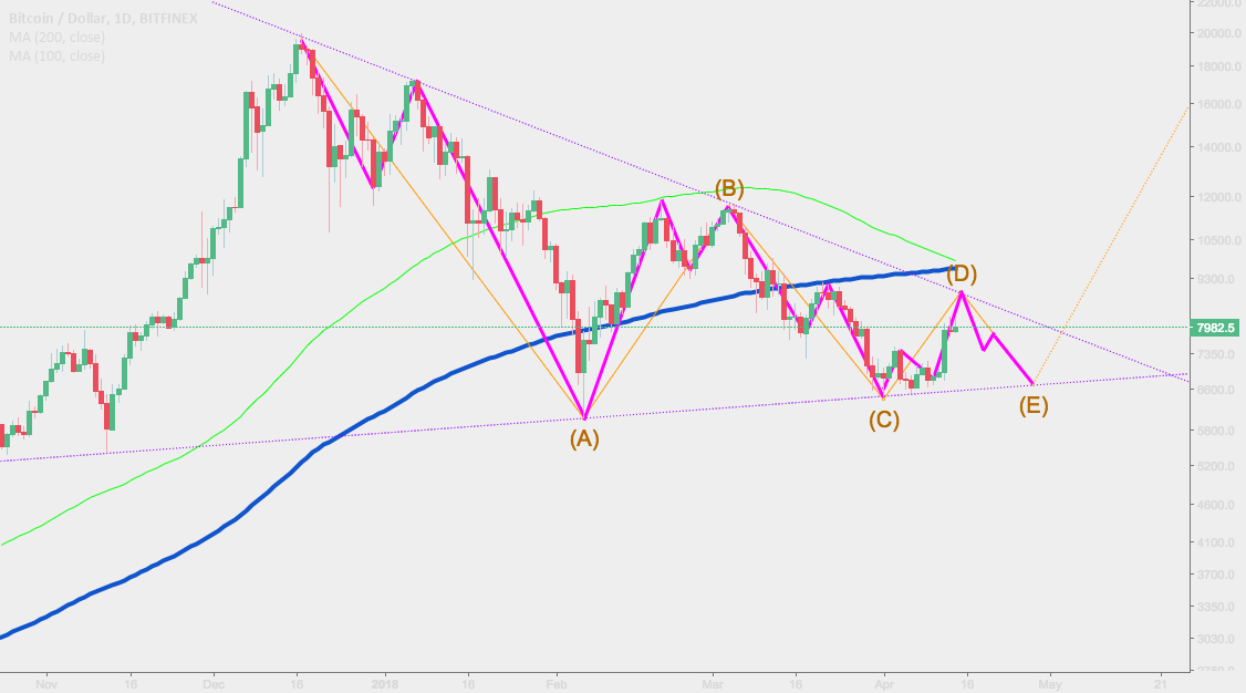 Bitcoin - Triangle corrective wave