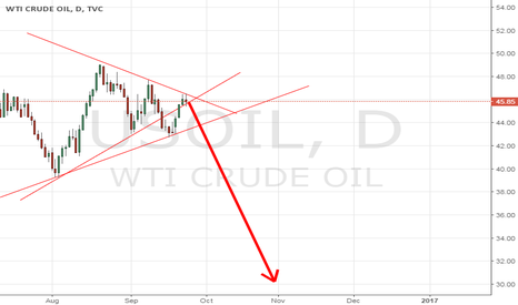 USOIL: wedge break kids - party is over