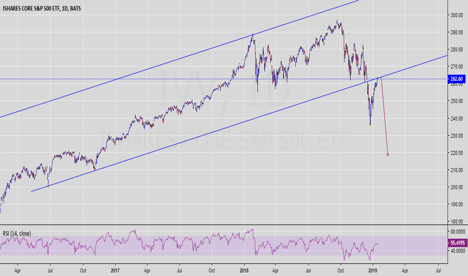 IVV: IVV - is where the end of SPX technical rebound