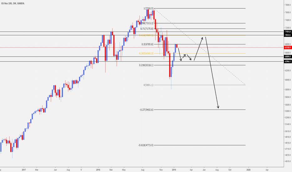 NAS100USD: NASDAQ Possible Price Action