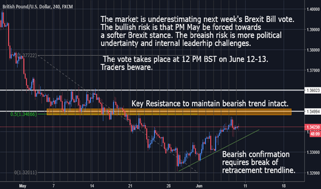 GBPUSD: GBPUSD - Caution ahead of Brexit Bill