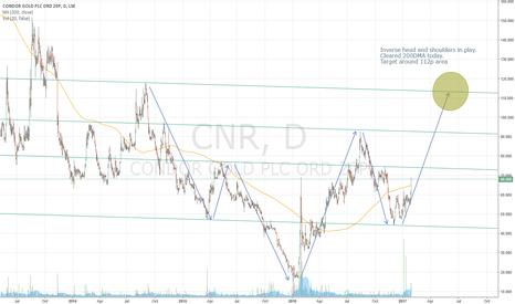 CNR: #CNR Inverse head and shoulders