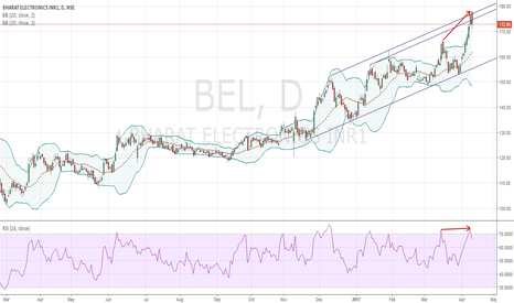 BEL: Bollinger Band Reversal Short Trade