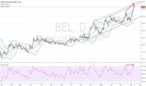 BEL: Bollinger Band Reversal Short Trade