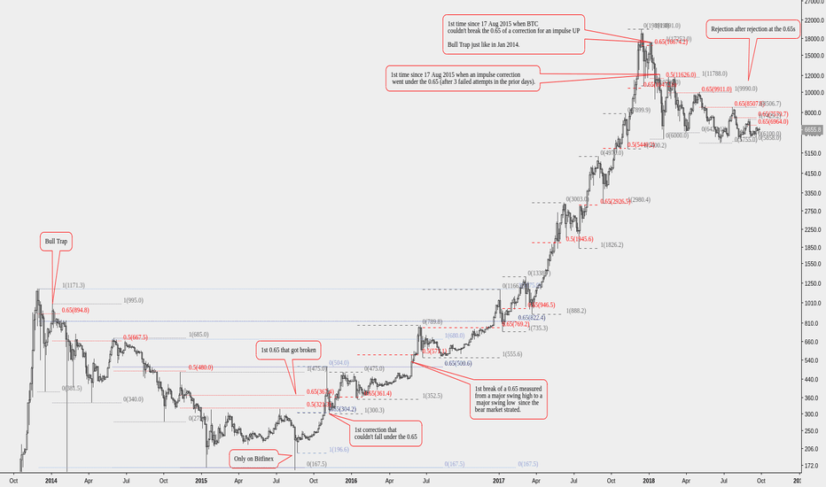 BTCUSD: Bearish view will switch to neutral at a daily close above 7000