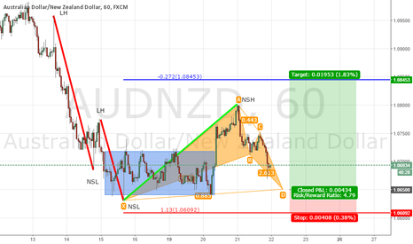 AUDNZD: audnzd lang with bat pattern