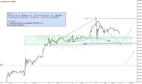 HK33HKD: Hang Seng Index Future / 15 / Gartley Pattern