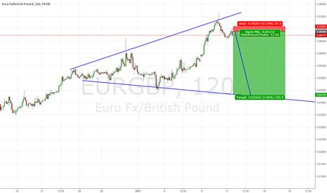 EURGBP: EURGBP sell nice megaphone pattern