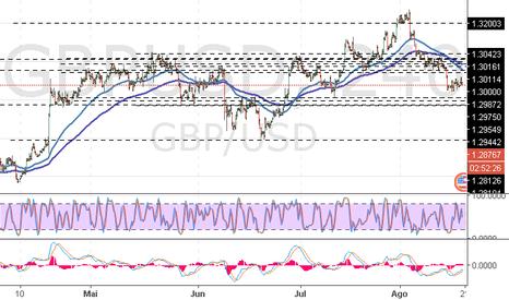 GBPUSD: GBP/USD: afixação da tendência descendente